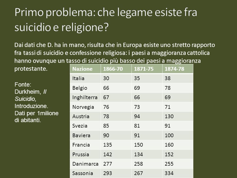 Primo problema: che legame esiste fra suicidio e religione