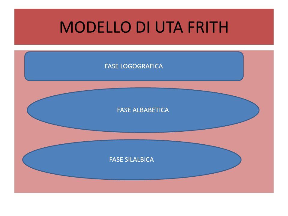 MODELLO DI UTA FRITH FASE LOGOGRAFICA FASE ALBABETICA FASE SILALBICA