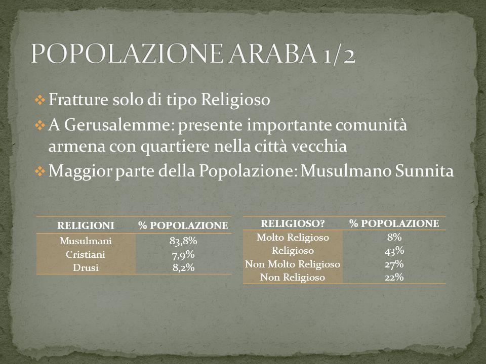POPOLAZIONE ARABA 1/2 Fratture solo di tipo Religioso