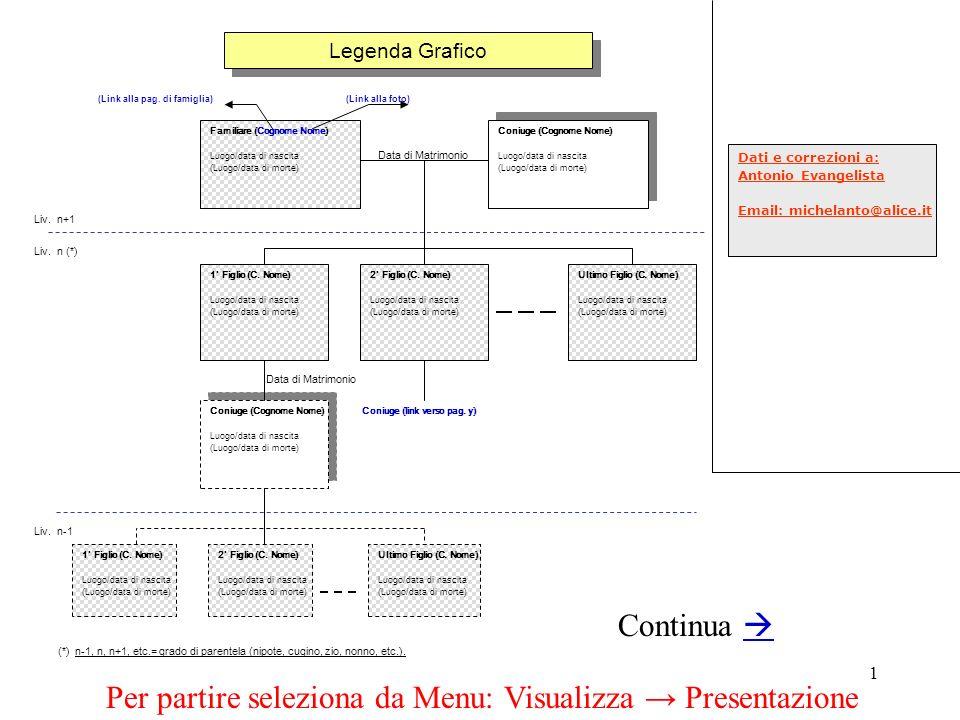 Per partire seleziona da Menu: Visualizza → Presentazione