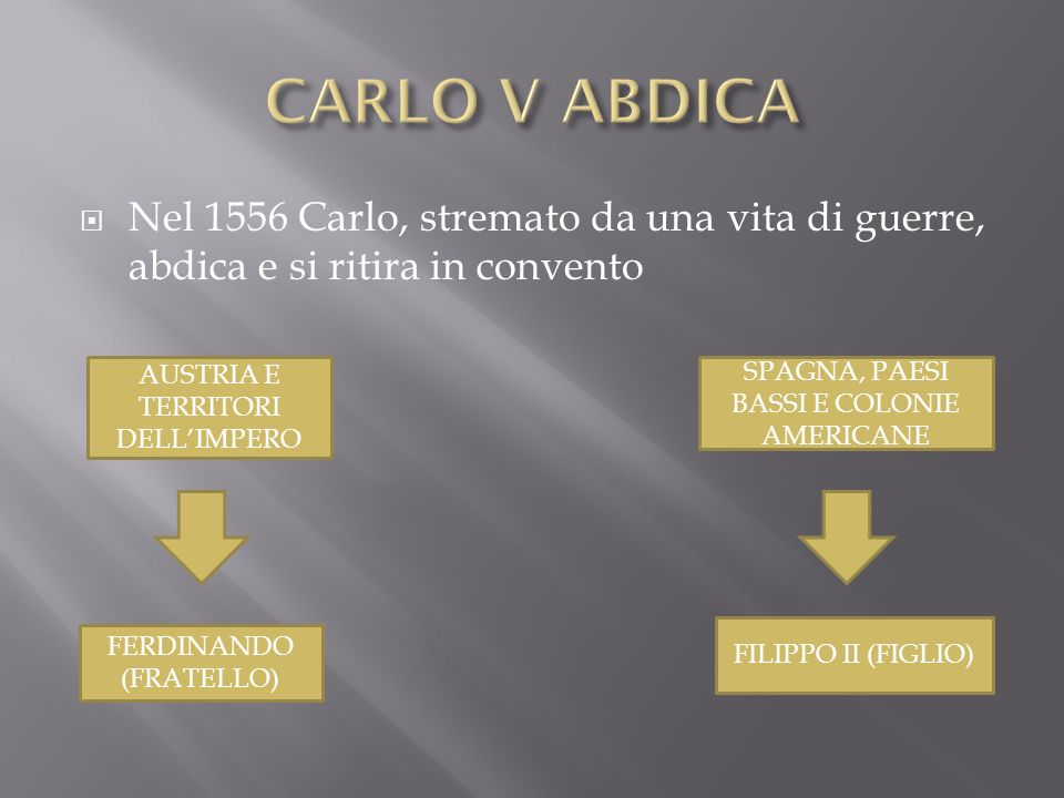 CARLO V ABDICA Nel 1556 Carlo, stremato da una vita di guerre, abdica e si ritira in convento. AUSTRIA E TERRITORI DELL'IMPERO.