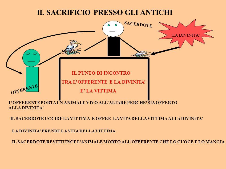 IL SACRIFICIO PRESSO GLI ANTICHI