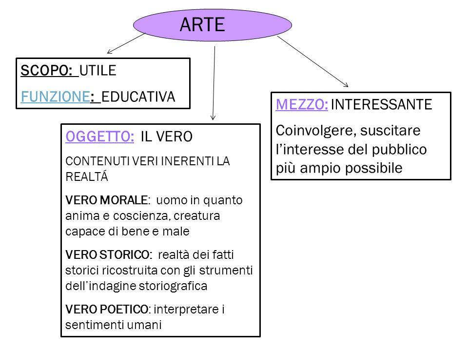 ARTE SCOPO: UTILE FUNZIONE: EDUCATIVA MEZZO: INTERESSANTE