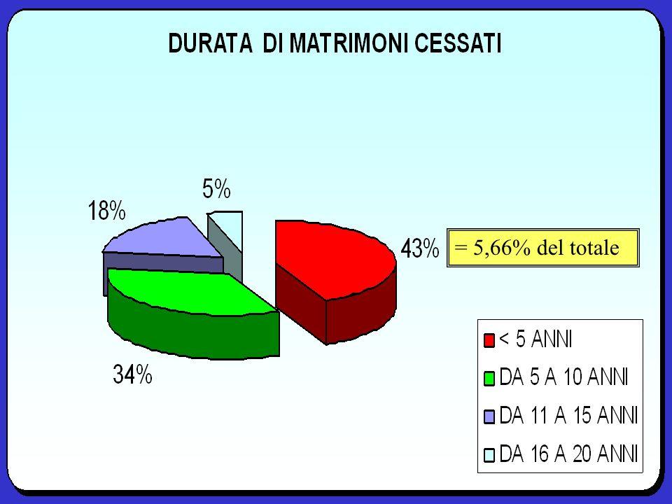= 5,66% del totale