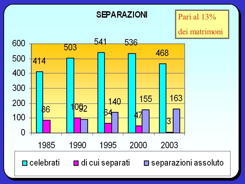 Pari al 13% dei matrimoni