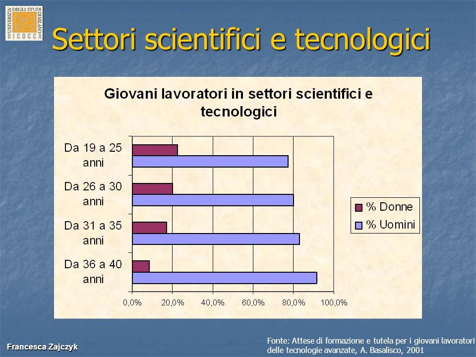 Settori scientifici e tecnologici