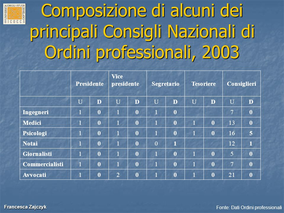 Composizione di alcuni dei principali Consigli Nazionali di Ordini professionali, 2003