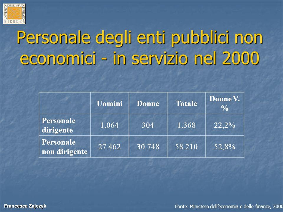 Personale degli enti pubblici non economici - in servizio nel 2000
