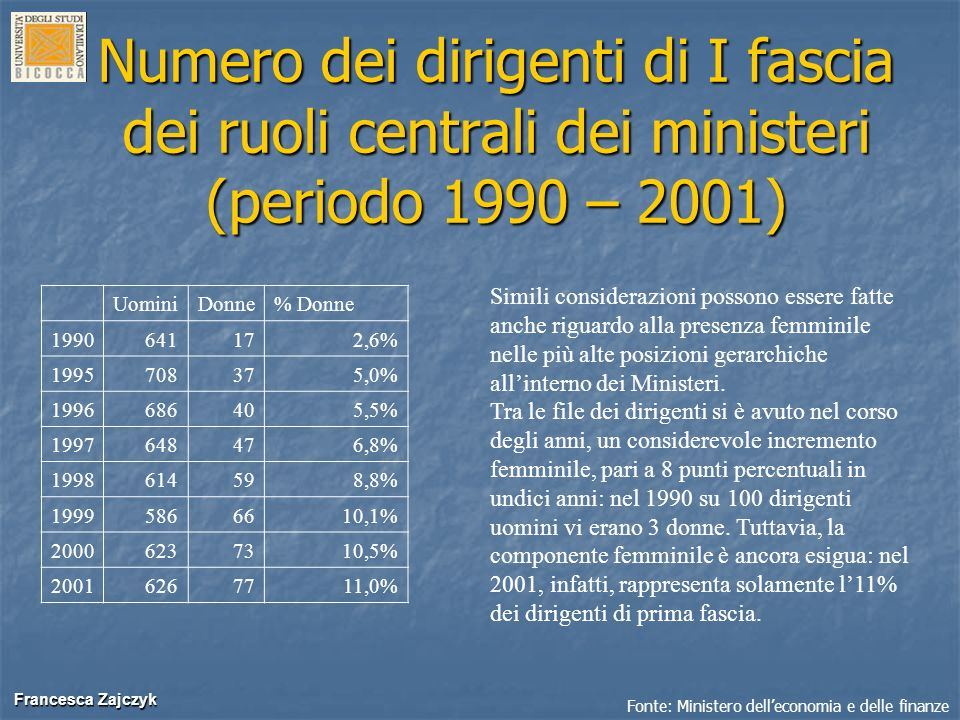 Numero dei dirigenti di I fascia dei ruoli centrali dei ministeri (periodo 1990 – 2001)