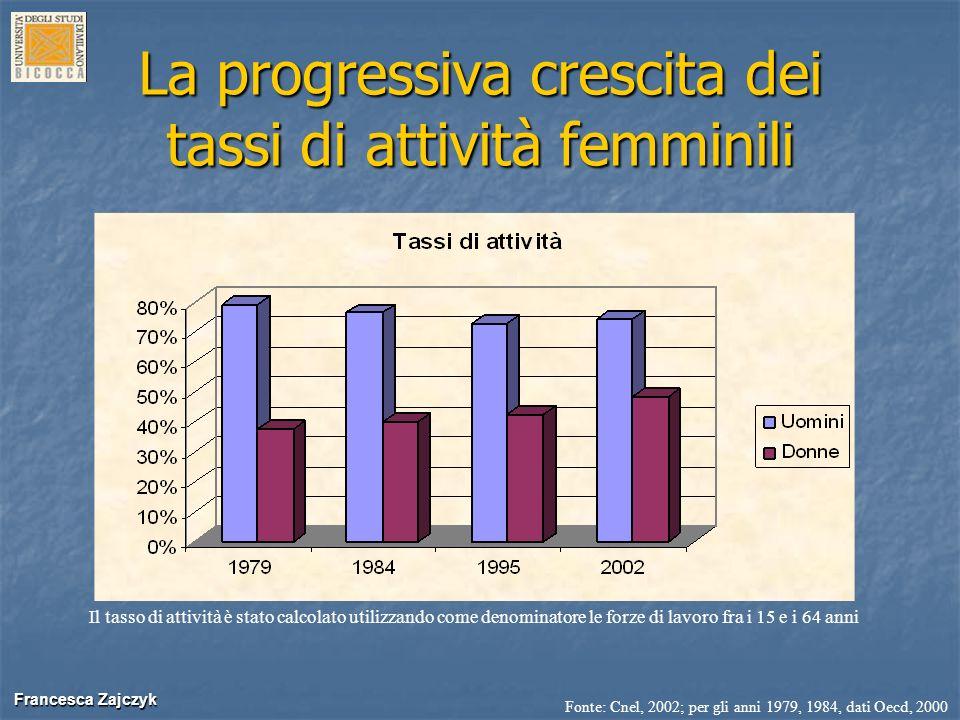 La progressiva crescita dei tassi di attività femminili