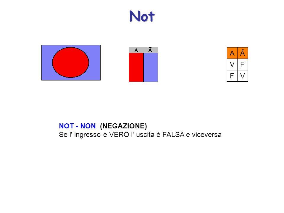 Not A Ã V F NOT - NON (NEGAZIONE) Se l ingresso è VERO l uscita è FALSA e viceversa
