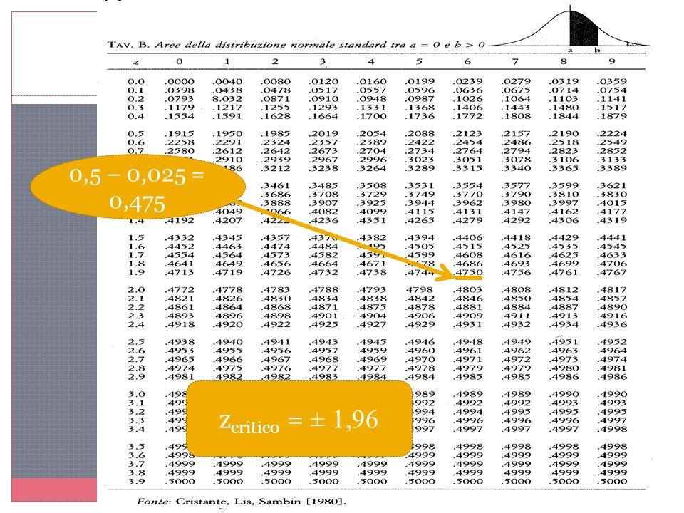 0,5 – 0,025 = 0,475 zcritico = ± 1,96