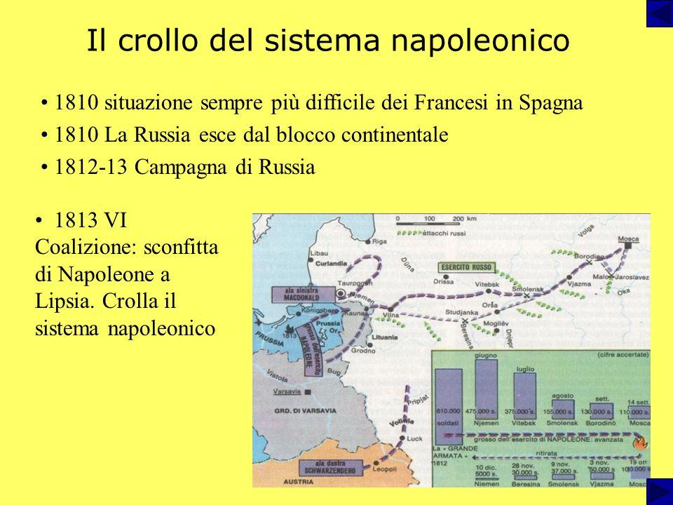 Il crollo del sistema napoleonico