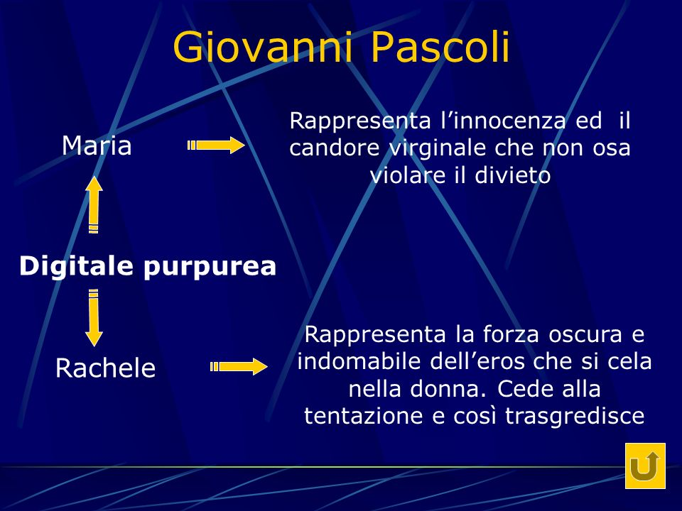 Giovanni Pascoli Maria Digitale purpurea Rachele