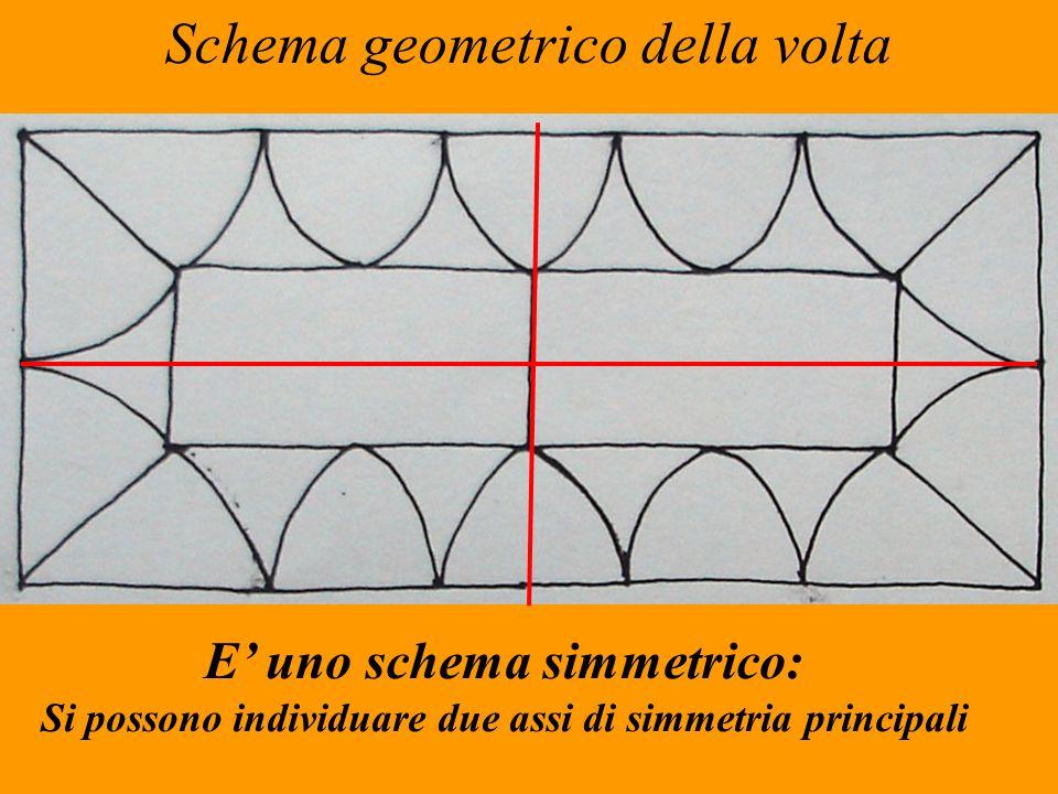 Schema geometrico della volta