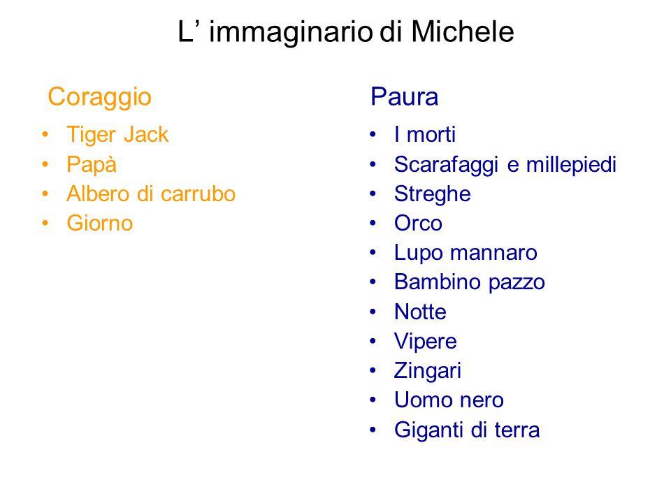 L' immaginario di Michele Coraggio Paura