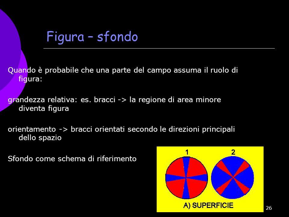 Figura – sfondo Quando è probabile che una parte del campo assuma il ruolo di figura: