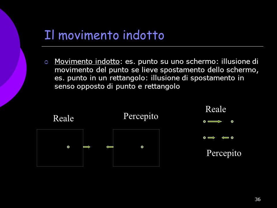 Il movimento indotto Reale Percepito Reale Percepito