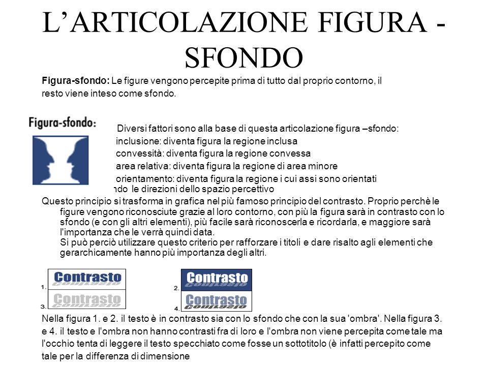 L'ARTICOLAZIONE FIGURA - SFONDO