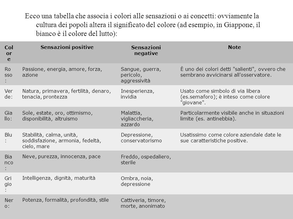 Ecco una tabella che associa i colori alle sensazioni o ai concetti: ovviamente la cultura dei popoli altera il significato del colore (ad esempio, in Giappone, il bianco è il colore del lutto):