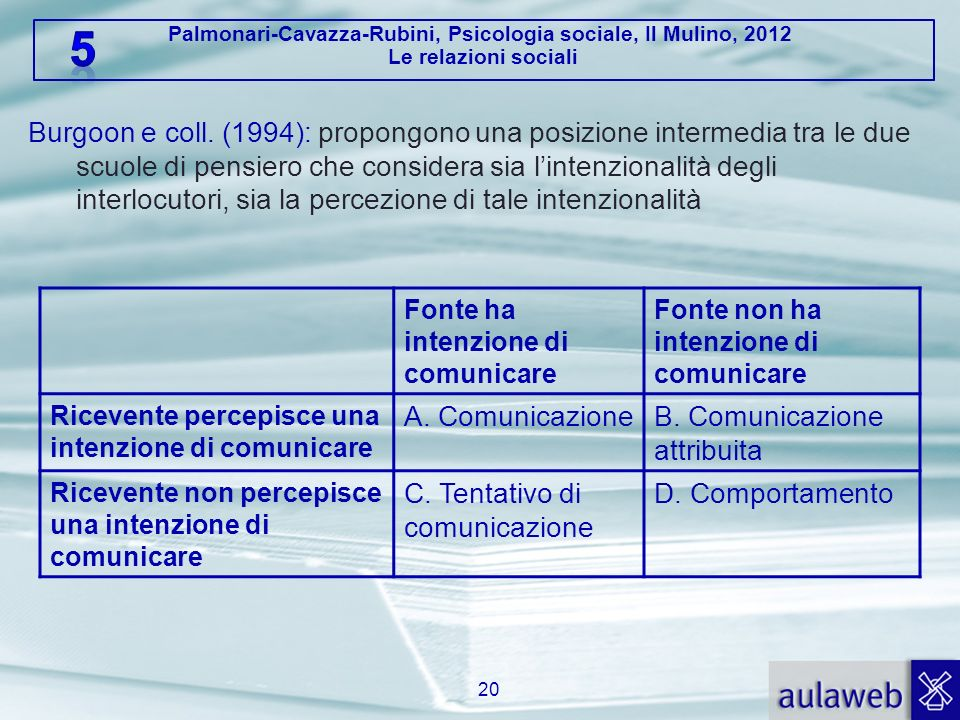 B. Comunicazione attribuita C. Tentativo di comunicazione