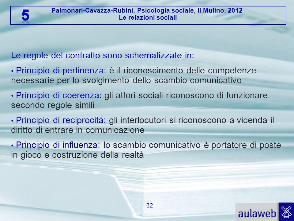 Le regole del contratto sono schematizzate in:
