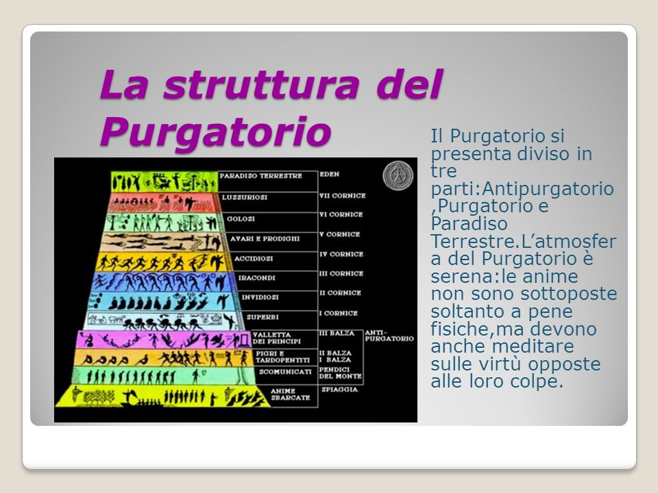 La struttura del Purgatorio