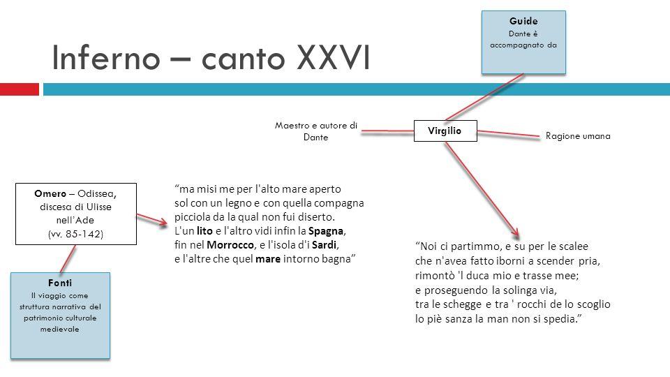 Inferno – canto XXVIGuide Dante è accompagnato da. Maestro e autore di Dante. Virgilio. Ragione umana.
