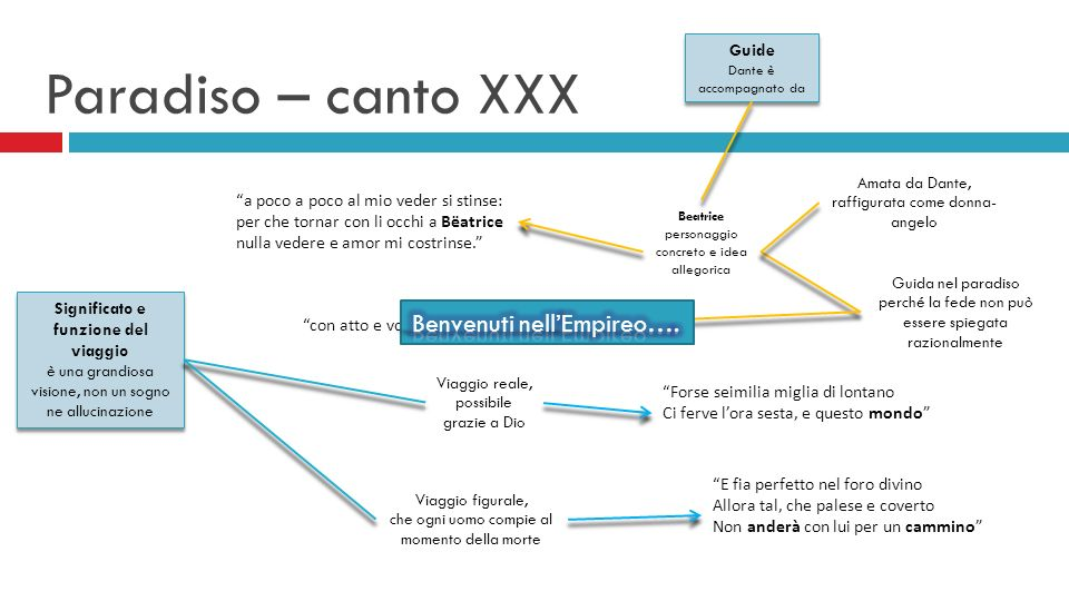 Paradiso – canto XXX Benvenuti nell'Empireo….