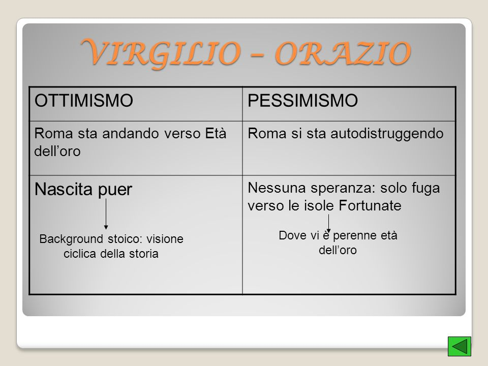 VIRGILIO – ORAZIO OTTIMISMO PESSIMISMO Nascita puer
