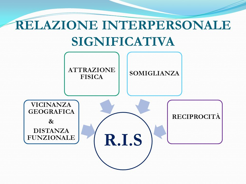 RELAZIONE INTERPERSONALE SIGNIFICATIVA