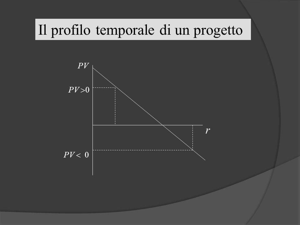 Il profilo temporale di un progetto