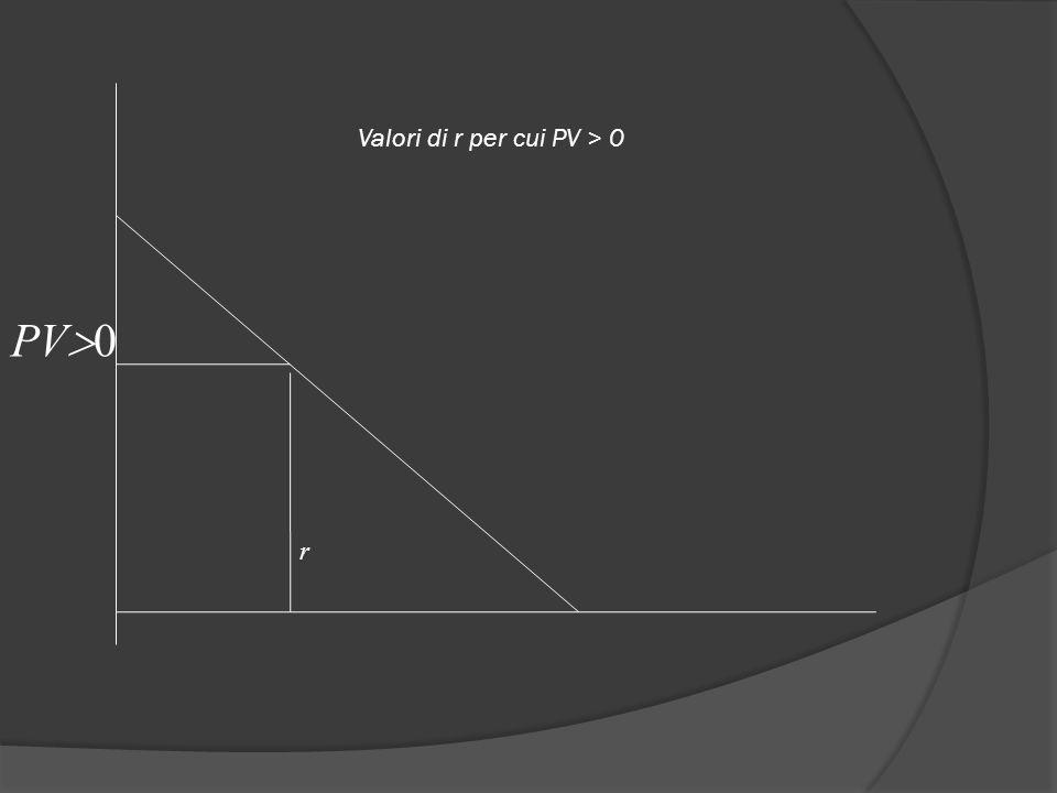 Valori di r per cui PV > 0