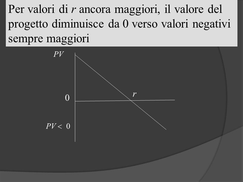 Per valori di r ancora maggiori, il valore del progetto diminuisce da 0 verso valori negativi sempre maggiori