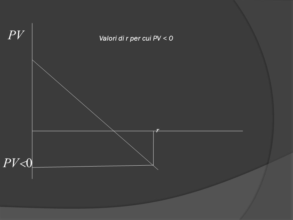 PV Valori di r per cui PV < 0 r PV0