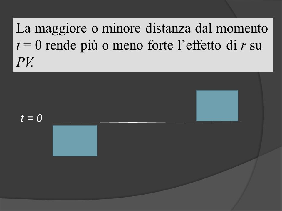 La maggiore o minore distanza dal momento t = 0 rende più o meno forte l'effetto di r su PV.
