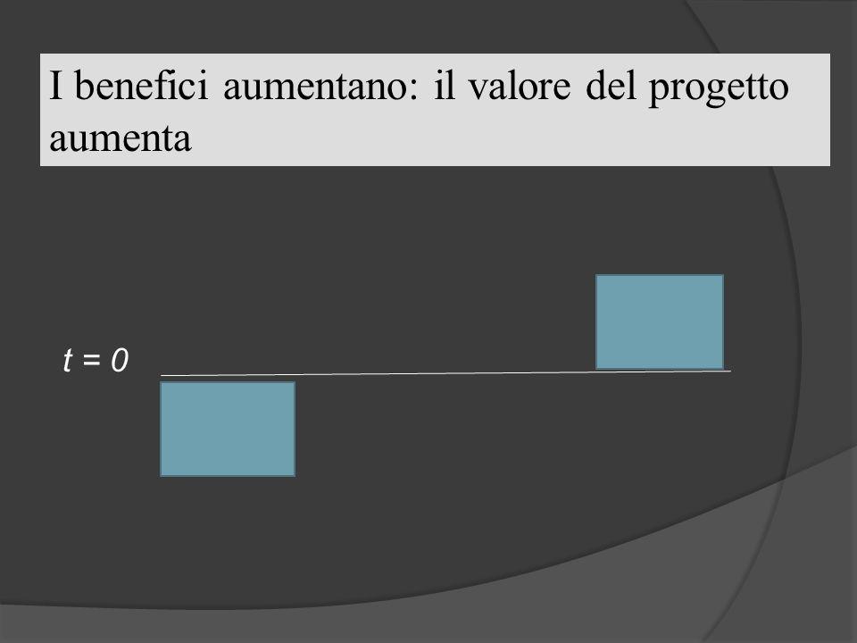 I benefici aumentano: il valore del progetto aumenta