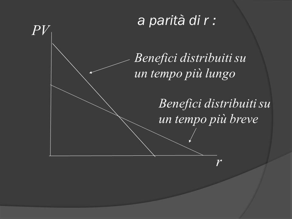 a parità di r : PV r Benefici distribuiti su un tempo più lungo