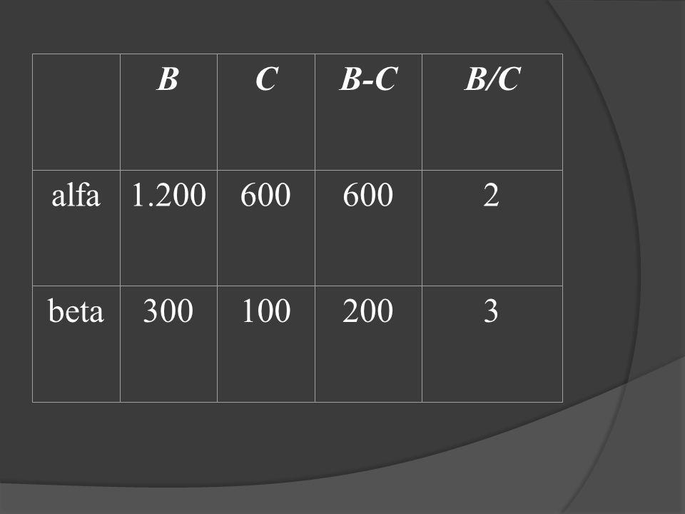 B C B-C B/C alfa 1.200 600 2 beta 300 100 200 3