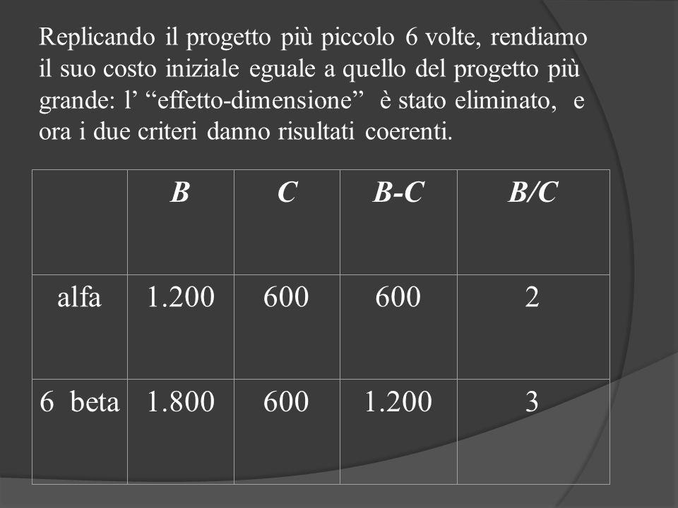 Replicando il progetto più piccolo 6 volte, rendiamo il suo costo iniziale eguale a quello del progetto più grande: l' effetto-dimensione è stato eliminato, e ora i due criteri danno risultati coerenti.