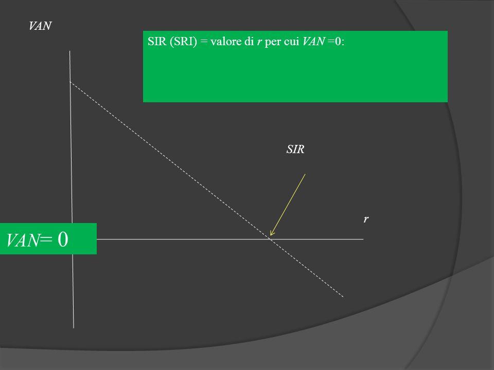 VAN SIR (SRI) = valore di r per cui VAN =0: SIR r VAN= 0