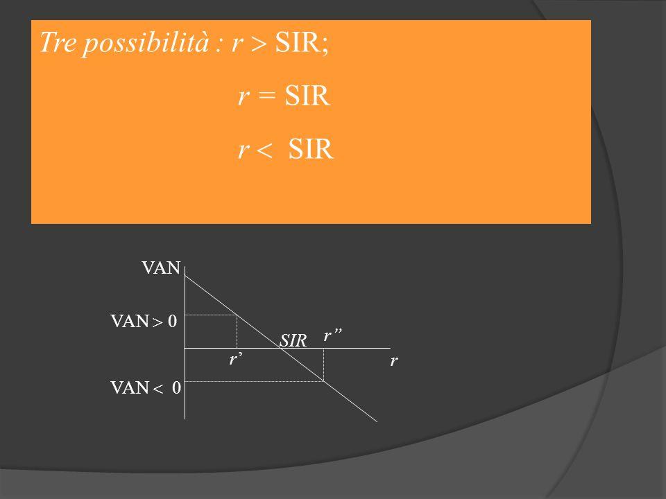 Tre possibilità : r  SIR; r = SIR r  SIR