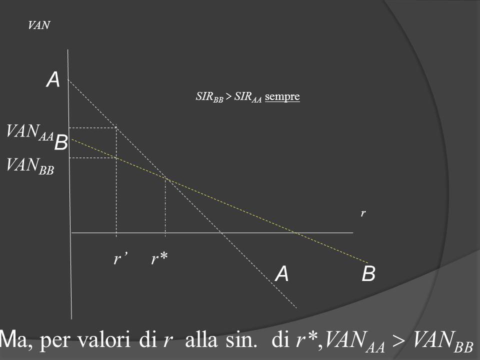 Ma, per valori di r alla sin. di r*,VANAA  VANBB