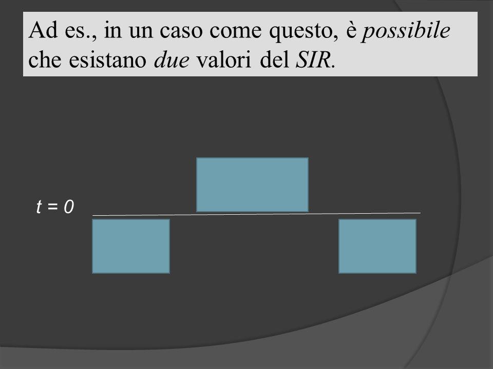 Ad es., in un caso come questo, è possibile che esistano due valori del SIR.