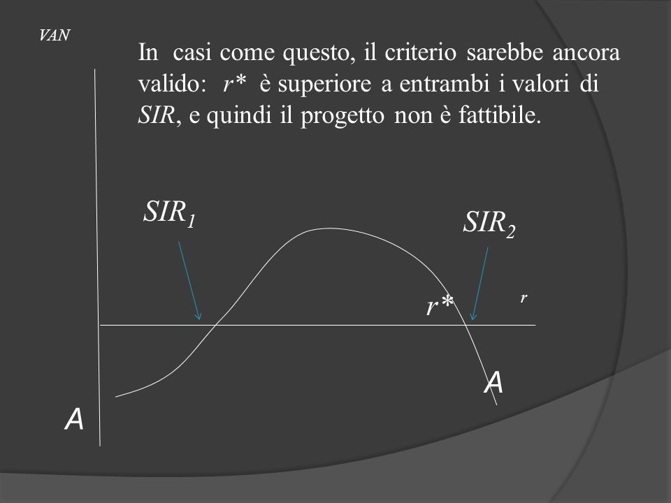 VAN In casi come questo, il criterio sarebbe ancora valido: r* è superiore a entrambi i valori di SIR, e quindi il progetto non è fattibile.
