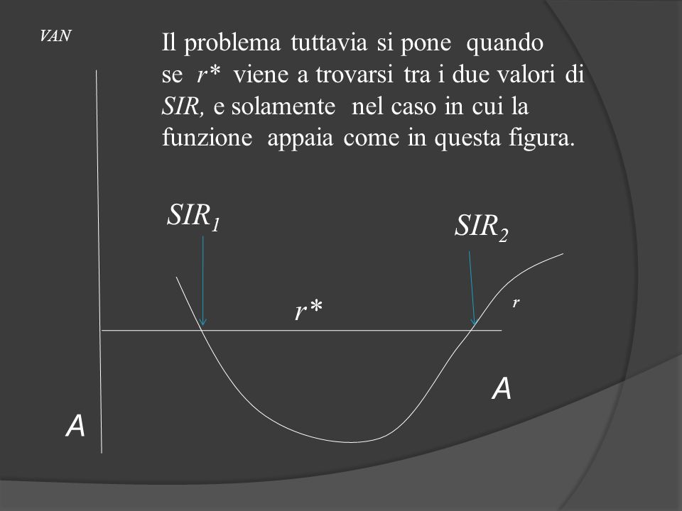 SIR1 SIR2 r* A A Il problema tuttavia si pone quando