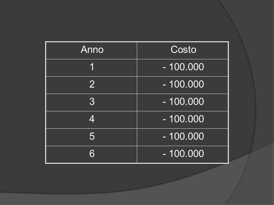 Anno Costo 1 - 100.000 2 3 4 5 6