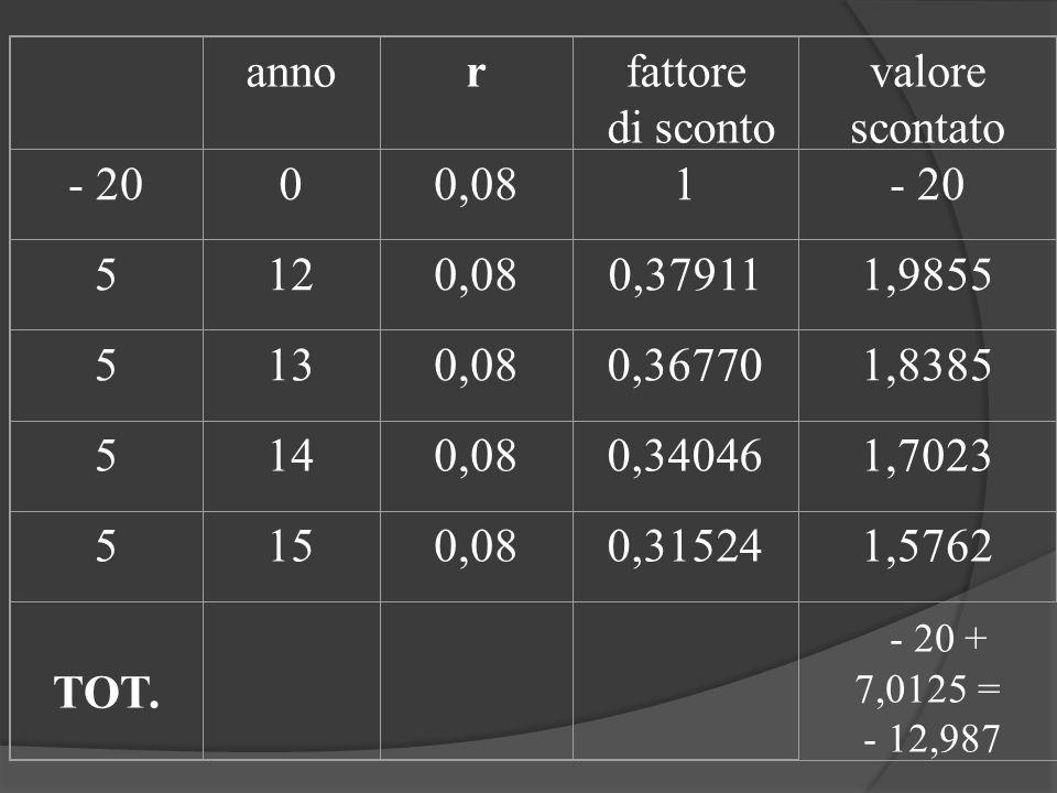 anno r fattore di sconto valore scontato - 20 0,08 1 5 12 0,37911