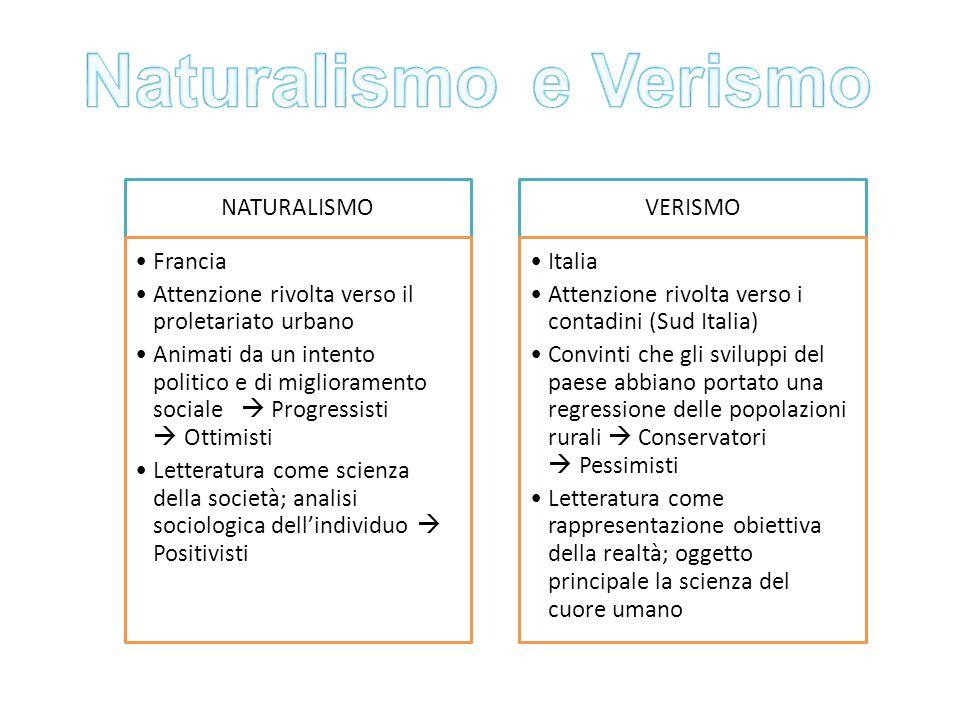 Naturalismo e Verismo NATURALISMO Francia