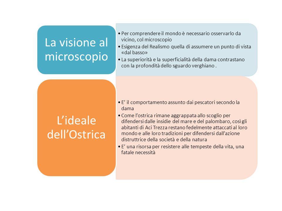 La visione al microscopio